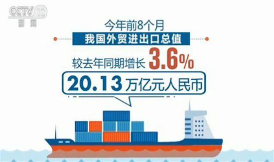 海关总署:前8个月进出口总值超20万亿 同比增3.6%