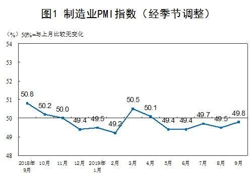 9月制造业采购经理指数比上月回升0.3个百分点