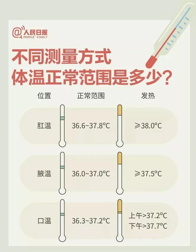 发热不等于感染新冠病毒!防疫期间9个体温测量问题