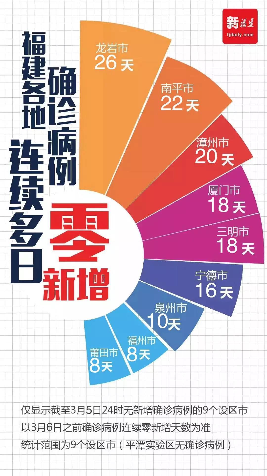福建:福州、厦门、南平、三明、龙岩五市患者清零,平潭保持零确诊
