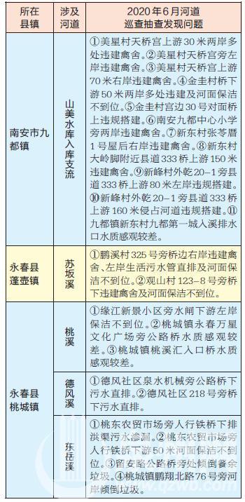 6月河道巡查抽查发现问题22个河湖有问题拨96133举报