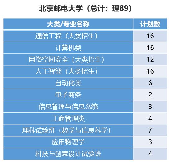 北京邮电大学今年拟在闽招106人,新增热门专业,人数有增加