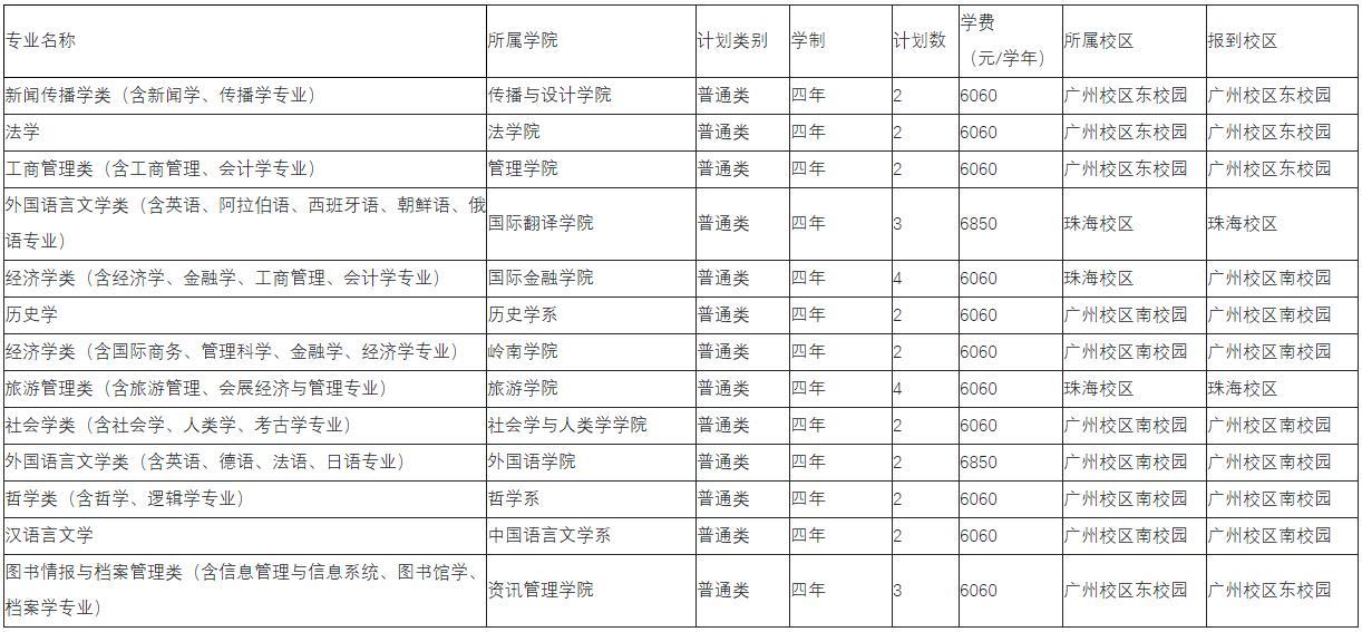 中山大学今年计划在闽招153人 专业录取不设级差