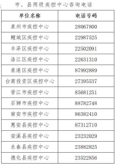 全国高风险地区清零 泉州市疾控中心发布健康提醒