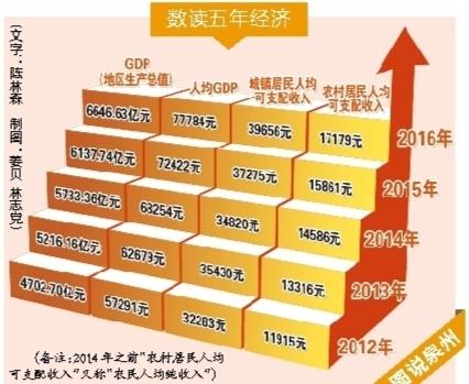 泉州GDP连续18年全省居首