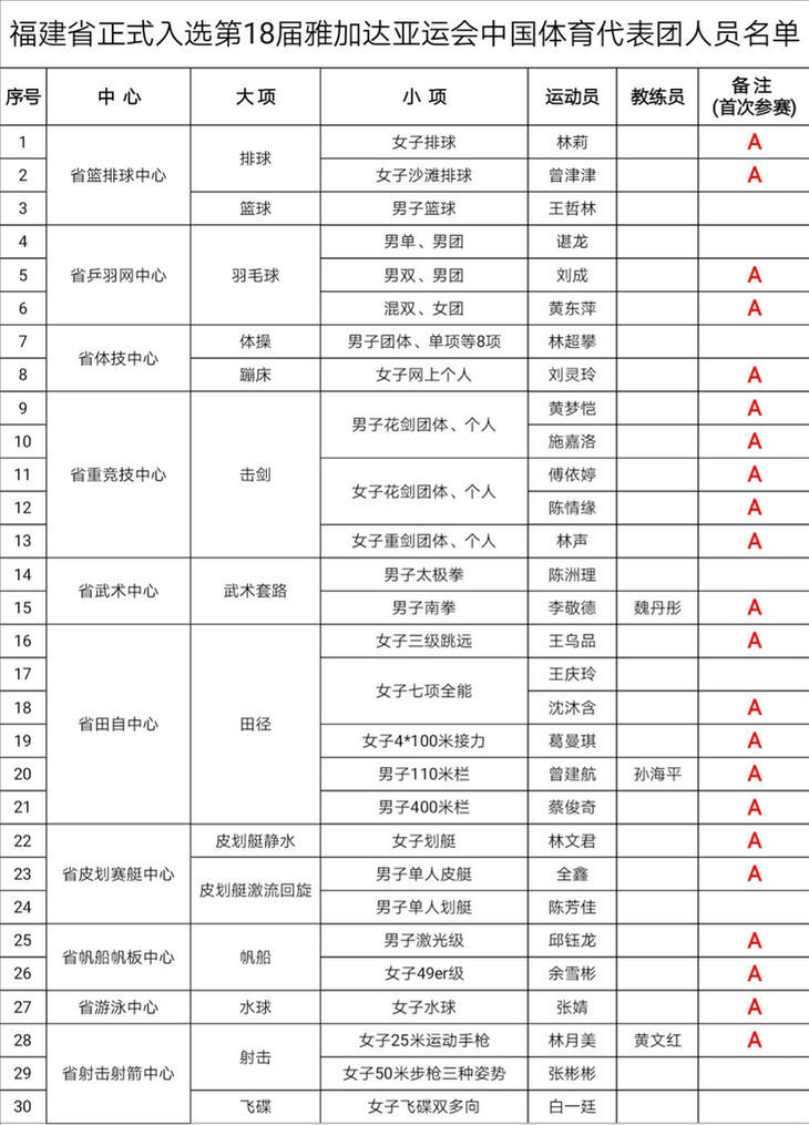 第十八届亚运会中国代表团名单出炉!福建30名运