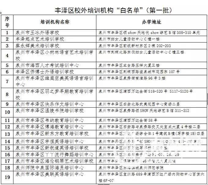"""丰泽、晋江、南安发布首批校外培训机构""""黑白名单"""""""