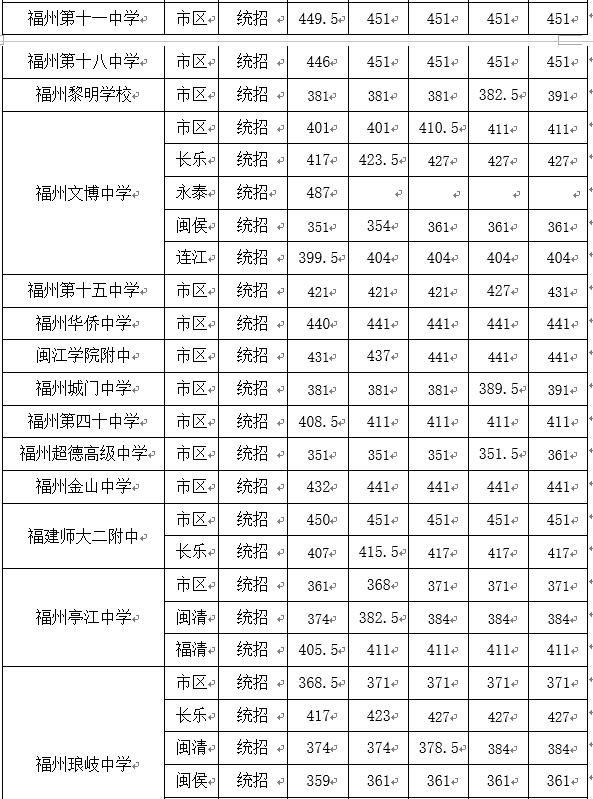 福州市普通高中录取告一段落各高中最低投档2016v高中学校分数线图片