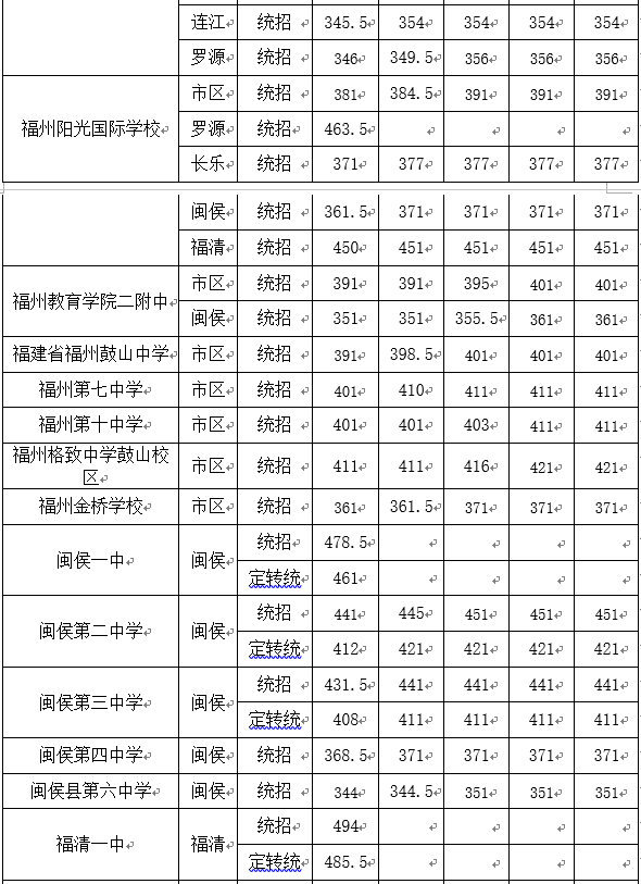 福州市普通高中录取告一段落各一手最低投档抄报v一手高中生五学校图片